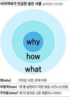 [Weekly BIZ][Cover Story] '왜'를 알아야 진심으로 움직인다 Study Cafe, Design Strategy, Start Up Business, Wise Quotes, Learn English, Self Improvement, Cool Words, Sentences, Life Lessons
