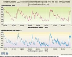 climate change correlation - Google Search