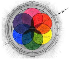 Back in the mid-1800s, nicely — if artificially — symmetrical color stars burst briefly into vogue. Above is George Field's 1841 color wheel from his book Chromatography, or, A treatise on colours and pigments: and of their powers in painting. Other fans of the star shape include Auguste Laugel's color star from L'Optique et les Arts (1869) and Charles Blanc in Grammaire des arts du dessin (1867).