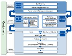 Quality management system flow Program Management, Change Management, Talent Management, Risk Management, Project Management, Process Chart, Process Map, Sales Development, Strategy Map