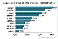 Casa: a Firenze e Bologna le percentuali più alte di acquirenti da altre province