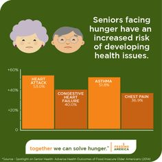 Nearly 5 million seniors are struggling with hunger
