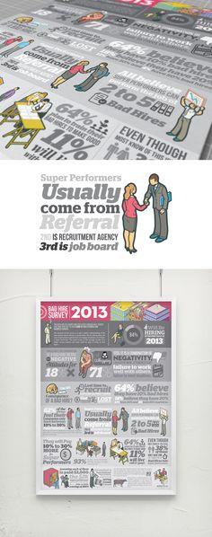 Bad Hire Survey information design for RecruitPlus (Singapore)