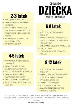 Obowiązki dziecka Tabela obowiązków według wieku dziecka Jak dopasować obowiązki do wieku dziecka