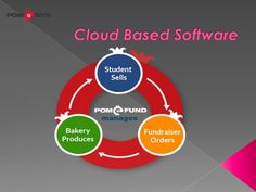 https://flic.kr/p/CFMT4m | Cloud Based Software | Get in touch :       phone number:     1-866-492-2537      TwinPeaks Online     2178 East Villa Street, Suite A     Pasadena, CA 91107, USA     Email address:  info@twinpeaks.net  Contact Us : bakery-software.tumblr.com/