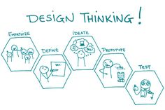 This post is about design thinking, it is showing us in a series of pictures what the design cycle is so it is more fun to understand and so we know how to do them with an example