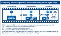 Bi-modal IT model Data Science, Software, David, Clouds, Digital, Model, Scale Model, Pattern