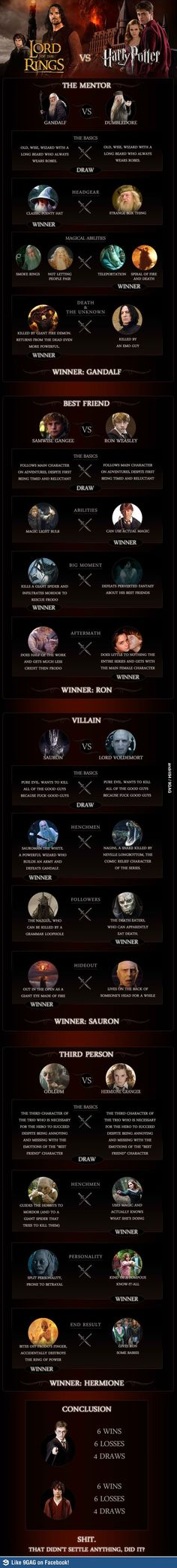 Lord of the Rings vs Harry Potter. Kinda funny