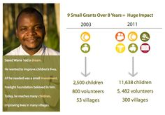 simple info-graphic insert for invitation to meet Saeed Wame from Malawi.