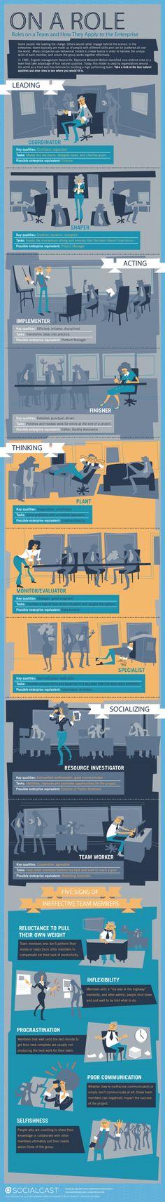 Los roles en un equipo de trabajo y cómo aplicarlo en la empresa #infografia #infographic
