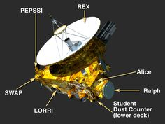 New Horizons science payload DETAILED (behind link). Payload consists of seven instruments – three optical instruments, two plasma instruments, a dust sensor and a radio science receiver/radiometer. The payload is incredibly power efficient – with the instruments collectively drawing less than 28 watts – and represents a degree of miniaturization that is unprecedented in planetary exploration.