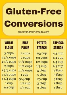 Gluten-Free Conversions Chart by HanyandHomemade We've created this handy dandy Gluten-Free Conversion chart for all you Gluten-Free bakers. This is great to print out and hang on your fridge for easy use. Also see our 17 Gluten-Free Mixes Gluten Free Diet, Foods With Gluten, Gluten Free Cooking, Dairy Free Recipes, Paleo Diet, Wheat Free Recipes, Lactose Free, Gluten Free Kitchen, Gluten Free Drinks