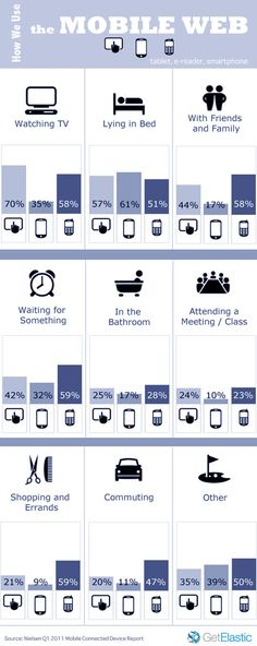 How We Use the #Mobile #Web #infographic