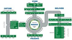 Information Management overview from AIIM