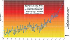 NOAA data show that the year-to-date land surface temperature in July was 1.47°C above the 20thcentury average on the Northern Hemisphere in 2015. A polynomial trendline based on these data points at yet another degree Celsius rise by 2030, on top of the current level, which could make it 3.27°C warmer than in 1750 for most people on Earth by the year 2030, as illustrated by the image above.
