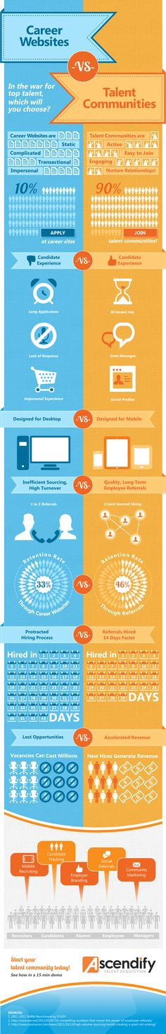 Career websites vs. Talent communities #infographic