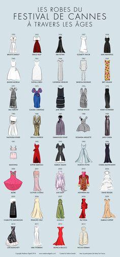 Cannes' dresses through the ages. Los vestidos de #Cannes a través de los años.