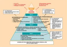 La Pirámide de Actividad Física infantil.