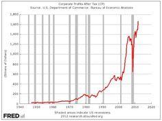 Corporate profits are exploding.