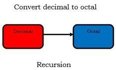 Recursion - java program to convert decimal to octal - https://www.flowerbrackets.com/recursion-java-program-to-convert-decimal-to-octal/ Decimal, Java, Programming, Coding, Ios
