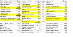 Diagnóstico Financiero: El análisis del primer vistazo (VI)