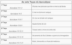 Aqui eu Aprendi!: Escatologia