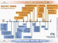 ITIL-ISO20kTimeline-CompanyWeb