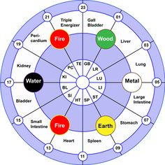 Each of the 12 meridians has a direction of flow and also flow into one another. Keeping these lines/channels open is essential for health. This wave of energy is strongest in each meridian for 2 hours in specific cycles, completing a 24 hour cycle every day.