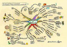 Quando comunichiamo, mettiamo in campo, involontariamente, la nostra mappa personale, che ci spinge a pensare, elaborare, valutare, misurare e giudicare secondo il nostro sistema di concetti e valori, sociali, culturali, familiari, ambientali, personali. Concetti, che spesso, diventano preconcetti, pregiudizi, schemi mentali.