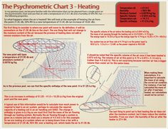 Our Final Psychrometric Chart Post Is Live With All The