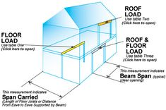 Calculate floor load|roof|attic|span