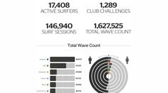 Rip Curl Search GPS Stats revealed