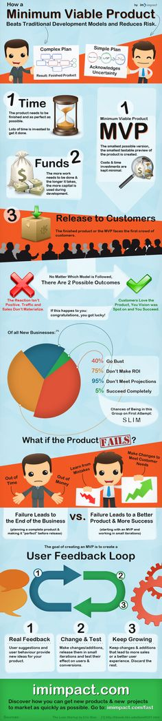 MVP #Infographic #website related info how to get a new product or service to #market quickly - makes sense thanks imimpact