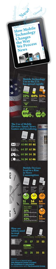 How mobile technology changes the way we process news #infographic