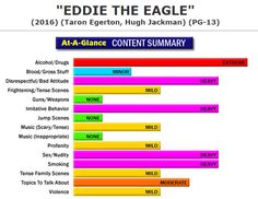 New Full Content Parental Review:  Eddie the Eagle (http://www.screenit.com/movies/2016/eddie_the_eagle.html) Drama: A young man tries to overcome various obstacles and the long odds of participating in the Winter Olympics as a ski jumper. #movies #families #parenting #EddieTheEagle
