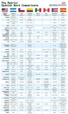 Comparison of words in different Spanish speaking countries...pretty accurate. Con una k otra falla nada mas.