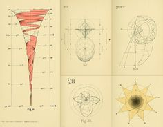 I had been searching for something geometry-related when I found the Euclid book in the last post so when I found the Public Domain Review I wondered if they had anything else about the subject. Turns out they do, and I found this fascinating and somewhat bonkers book from 1887, Geometrical Psychology.