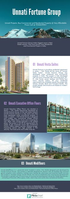 #UnnatiFortune Group is came up with new #residential and #commercial projects in sector 144, Noida. #UnnatiMedifloors, Unnati Executive #Office Floors and Unnati Vesta Suites these projects are developed by Unnati Group and availble with all #luxury #amenities. So book your space at very affordable price. Call @ 9266629901.