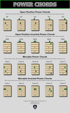 Power Chords are a basic guitar technique using just two notes. The free chart below will show you open position and moveable power chord shapes plus their inversions. Learn how to play each position on the five different string pairings. For more basic instruction and examples of how to use these shapes, check out our …