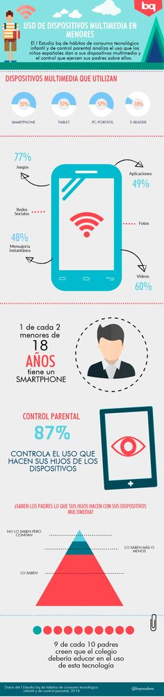 Uso de dispositivos multimedia por menores Vía: @bq Readers #infografia #infographic