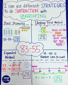 Subtraction with regrouping (or UNgrouping) anchor chart. Easy visuals for students!
