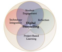 Digital Storytelling | Ohio State University
