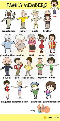 Family Relationship Chart: Useful Family Tree Chart with Family Words Learn Family Members through pictures and chart. Family is important no matter what language you speak. In the context of … English Verbs, English Vocabulary Words, Learn English Words, English Writing, English Study, English Grammar, Vocabulary List, Learning English For Kids, English Lessons For Kids