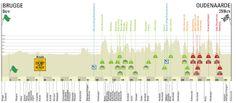 Ronde van Vlaanderen 2014 via vetooo