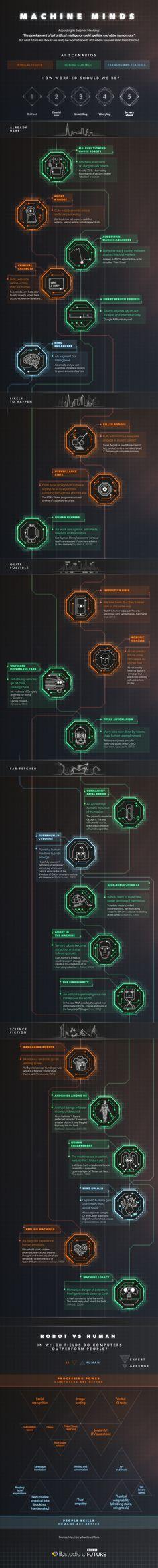 #Machine Minds #ArtificialIntelligence