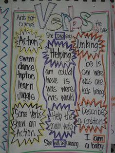 Language Arts Anchor Charts : Mrs. Crofts' Classroom