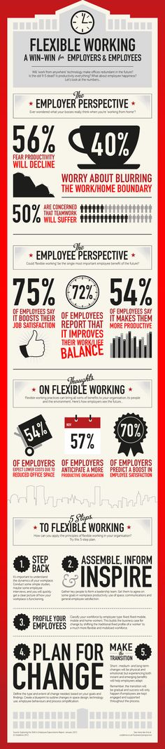 Flexible Working Infographic: Win-Win For Employers & Employees