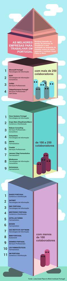 """Descrição: Ranking das melhores empresas para trabalhar em Portugal em 2014, de acordo com o instituto Great Place to Work.  Artigo: """"Diageo, Cisco Systems e Microsoft são as melhores empresas para se trabalhar em Portugal"""""""