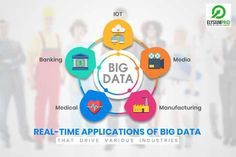 Big Data is the Emerging Domain for Productivity and Innovation... visit our site to know the real time applications of Big Data... #big #data #emerging #domain #trend #elysiumpro #projects