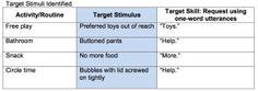 Target Stimuli Identified